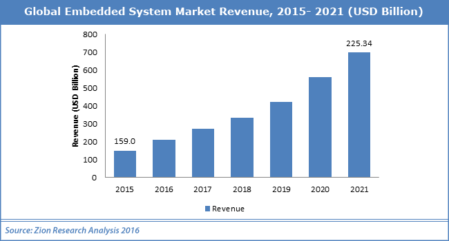 Embedded Systems Market Revenue
